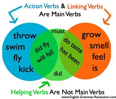 Linking Words and Phrases Transition Words English Writing